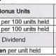 Bonus/Divident MAA Takaful Unit